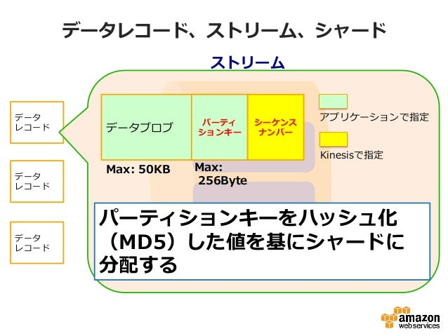 データレコード、ストリーム、シャード ストリーム シャード シャード データ レコード データ レコード データ レコード パーティションキーをハッシュ化 (MD5)した値を基にシャードに 分配する Max:  256Byte データブロブ ...