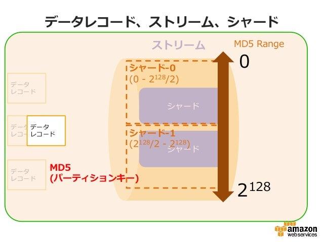 データレコード、ストリーム、シャード ストリーム シャード シャード データ レコード データ レコード データ レコード 0 MD5 Range 2128 シャード-‐‑‒1 (2128/2 -‐‑‒ 2128) データ レコード MD...