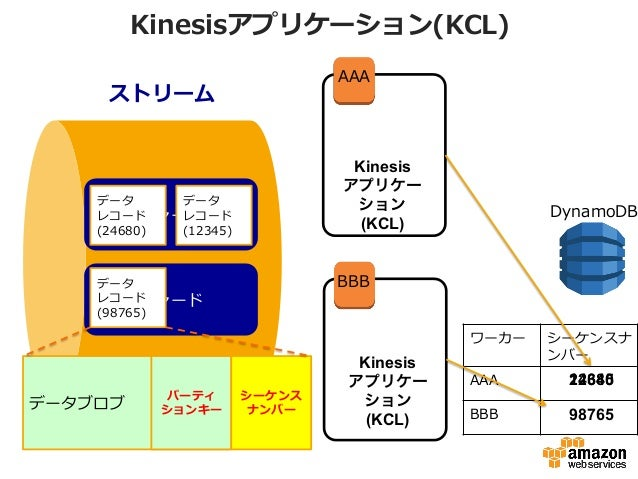 Kinesisアプリケーション(KCL) ストリーム シャード シャード Kinesis アプリケー ション (KCL) Kinesis アプリケー ション (KCL) ワーカー シーケンスナ ンバー AAA BBB 12345 98765 2...