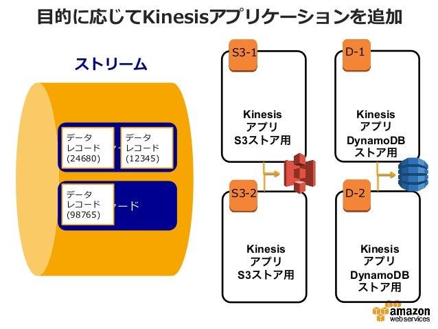 ⽬目的に応じてKinesisアプリケーションを追加 ストリーム シャード シャード Kinesis アプリ S3ストア用 Kinesis アプリ S3ストア用 データ レコード (24680) データ レコード (12345) データ レコード...