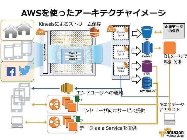 AWSを使ったアーキテクチャイメージ                                         AWS  Endpoint      Ki...