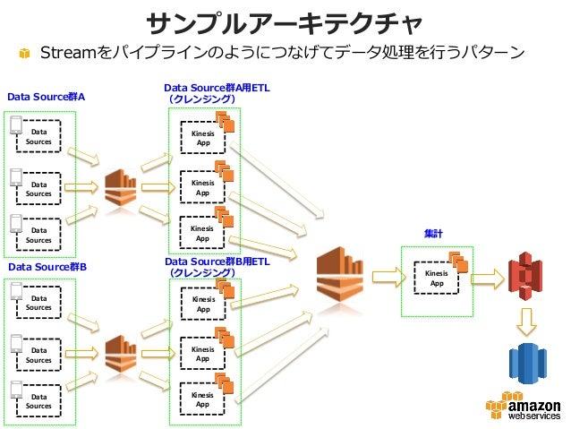 サンプルアーキテクチャ !  Streamをパイプラインのようにつなげてデータ処理理を⾏行行うパターン Data   Sources   Data   Sources   Data   Sources   Kinesi...