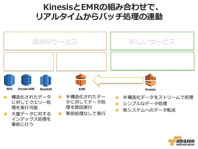 KinesisとEMRの組み合わせで、 リアルタイムからバッチ処理理の連動 DynamoDB RedshiftRDS EMR 提供中サービス クエリー タイプ バッチタイプ (Map-‐‑‒Reduce) 新しいサービス ストリーム タイプ K...