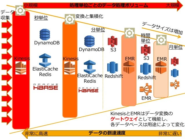 秒単位 分単位 時間 単位 ⽉月単位 データの到達速度度⾮非常に⾼高速 ⾮非常に遅い Kinesis Kinesis EMR EMR DynamoDB ElastiCache Redis S3DynamoDB ElastiCache Redis...