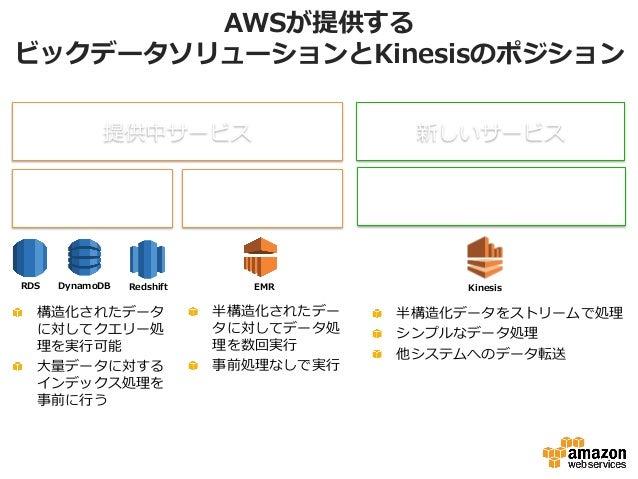 AWSが提供する ビックデータソリューションとKinesisのポジション DynamoDB RedshiftRDS EMR 提供中サービス クエリー タイプ バッチタイプ (Map-‐‑‒Reduce) 新しいサービス ストリーム タイプ Ki...