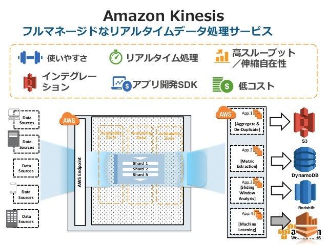 Amazon Kinesis フルマネージドなリアルタイムデータ処理理サービス   Data   Sources   App.4      [Machine   Learning]          ...