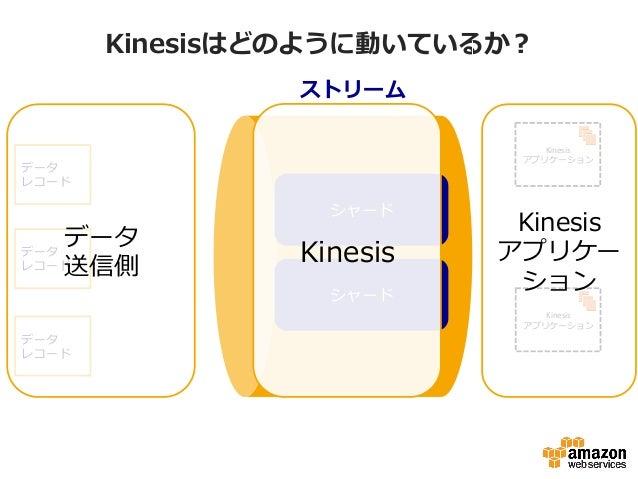 Kinesisはどのように動いているか? ストリーム シャード シャード データ レコード データ レコード データ レコード データ 送信側 Kinesis   アプリケーション   Kinesis   アプリケーション   ...