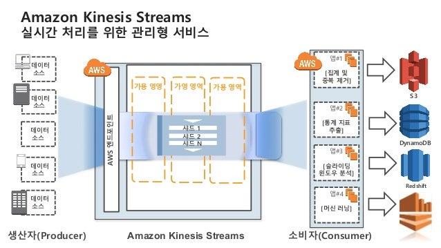 Kinesis Data Streams Consumers - docs.aws.amazon.com