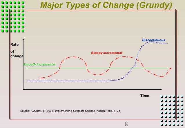 dunphy stace four type of change The study used the dunphy/stace  four case studies are to investigate the controversy between universal and contingent approaches to corporate change,.
