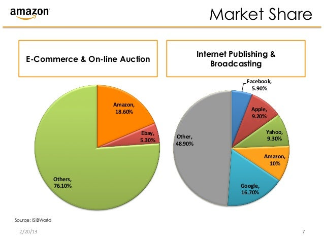 business model analysis of amazon and barnes and noble Barnes & noble, inc (barnes & noble) is primarily engaged in the sale of books barnes and nobles have jumped into online retail and have succeeded into diversifying into the new the competition is intense and the major competitor is amazoncom due to the shift of focus for amazon.
