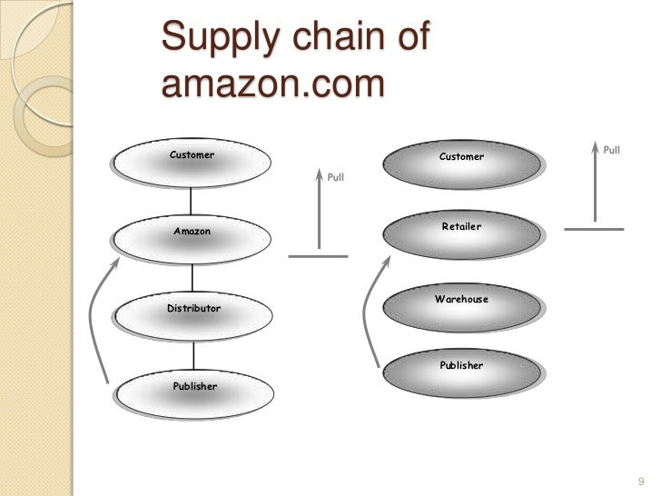 amazon com value chain model The second element of innovative business model change is the supply chain  innovation: creating long-term value  value in.