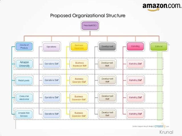 amazon strategic managementcustomer programs krunal; 10 proposed organizational structure krunal