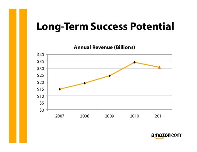 amazon long term objective Long-term goals  for the purpose of this exercise, long-term goals are those that you set for the time that you will graduate and receive your bachelor's degree career: where do you hope to be in your career development at the time of your graduation  long-term goals and short-term goals  :.