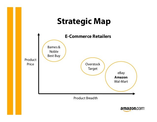 Amazon.com Inc. SWOT Analysis & Recommendations