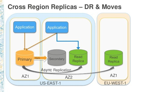 Amazon RDS PostgreSQL: Enabling Innovation with Cloud Managed Databas…