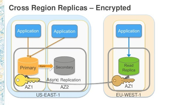 Amazon RDS for PostgreSQL: What's New and Lessons Learned - NY 2017