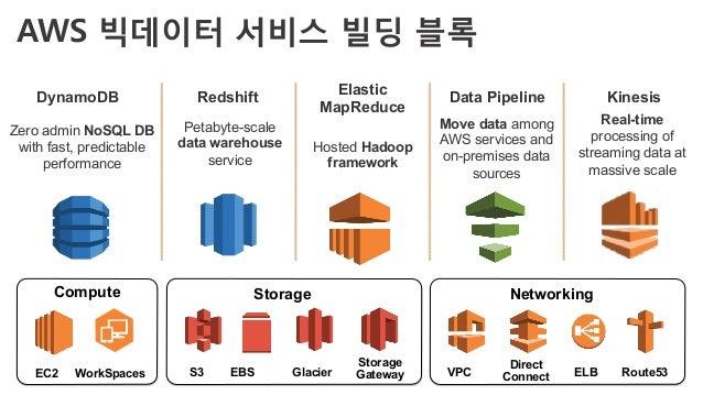 Amazon Redshift로 데이터웨어하우스(DW) 구축하기 Slide 3