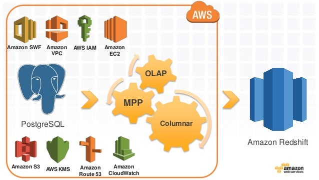 data warehouse best practices pdf