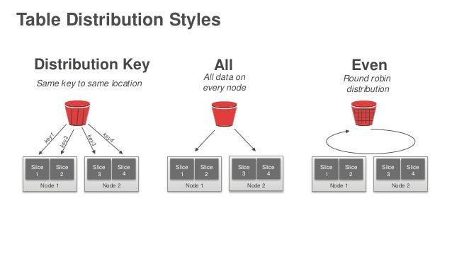 AWS July Webinar Series: Amazon Redshift Optimizing Performance