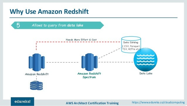 Amazon Redshift Tutorial | AWS Tutorial for Beginners | AWS