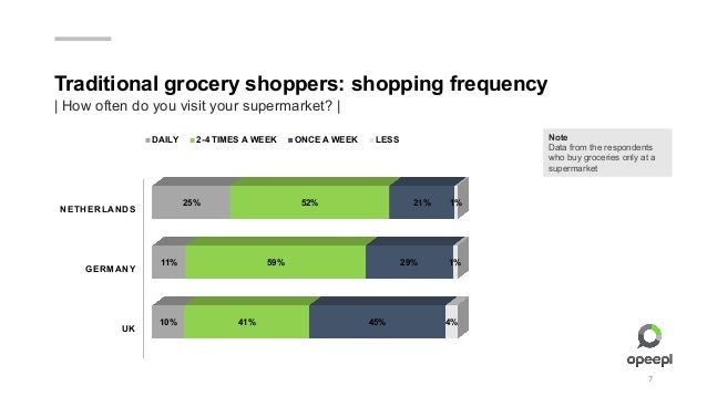 Online Grocery Shopping: The Amazon Revolution