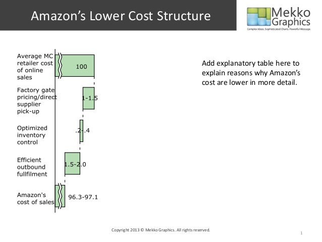 Amazon's Lower Cost Structure Copyright 2013 © Mekko Graphics. All rights reserved. 1 Add explanatory table here to explai...