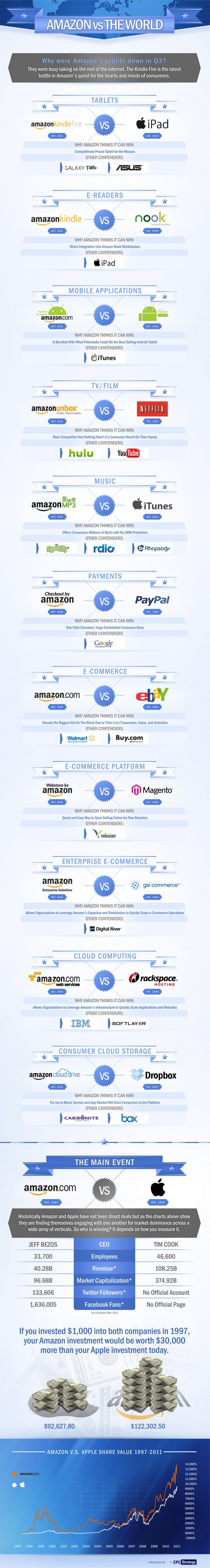Amazon v. the world   an infographic detailing amazon's growing number of product lines and main competitors