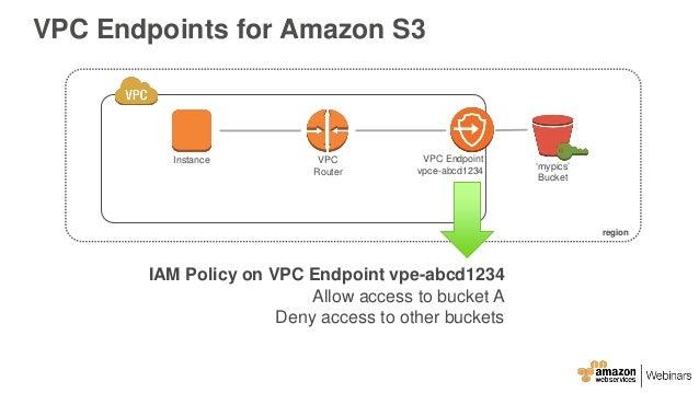 AWS May Webinar Series - Deep Dive: Amazon Virtual Private Cloud