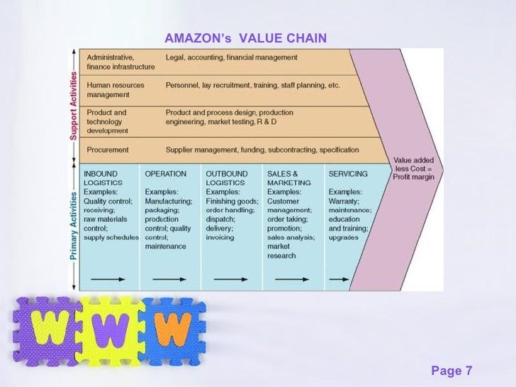 case 7 value chains where when and Walt disney value chain analysis topics: walt disney 7 april 2013 value chain analysis by conducting a value chain analysis for walt disney company.