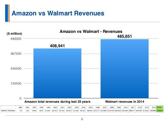 SWOT analysis of Walmart (5 Key Strengths in 2018)