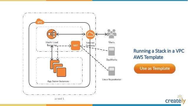 amazon web services diagram templates by creately