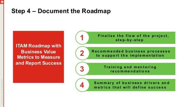 The Five Biggest Risks to Effective Asset Management