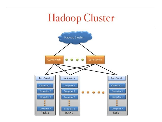Manage Hadoop Cluster with Ambari