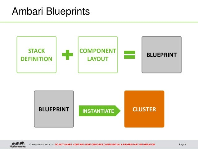 Ambari blueprints overview contains hortonworks confidential proprietary information ambari blueprints tech preview page 8 9 malvernweather Images