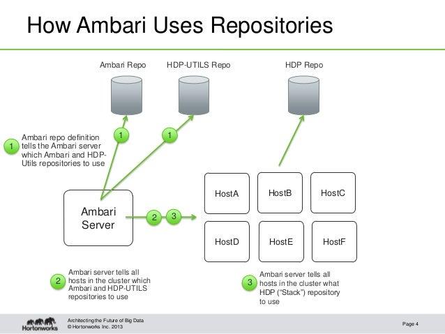 Ambari: Using a Local Repository