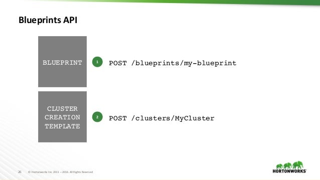 Past present and future of apache ambari blueprint instantiate cluster hosts 26 malvernweather Image collections