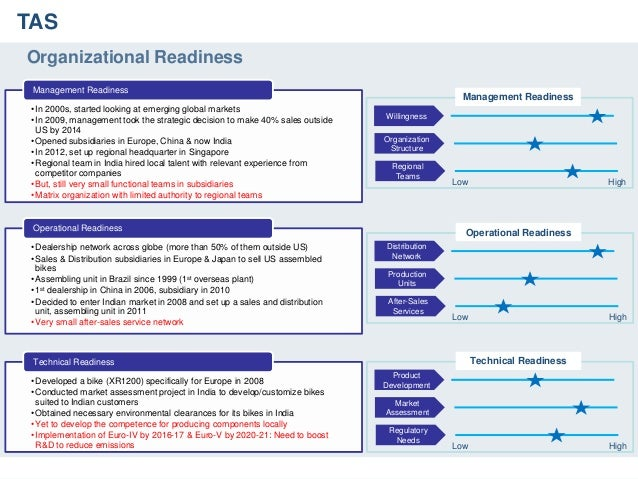 harley davidson organization structure