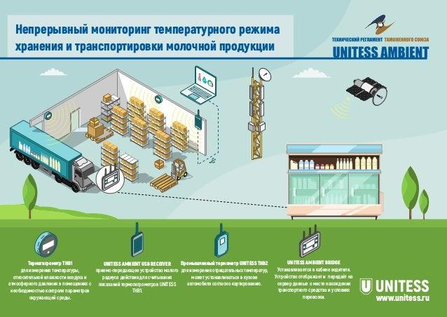 Непрерывный мониторинг температурного режима хранения и транспортировки молочной продукции www.unitess.ru Термогигрометр T...