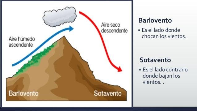 Vientos planetarios - Barlovento y sotavento ...