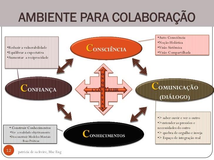 Ambiente Colaborativo Benchmarking Interno