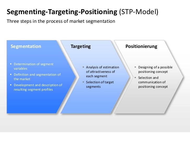 positioning market segments