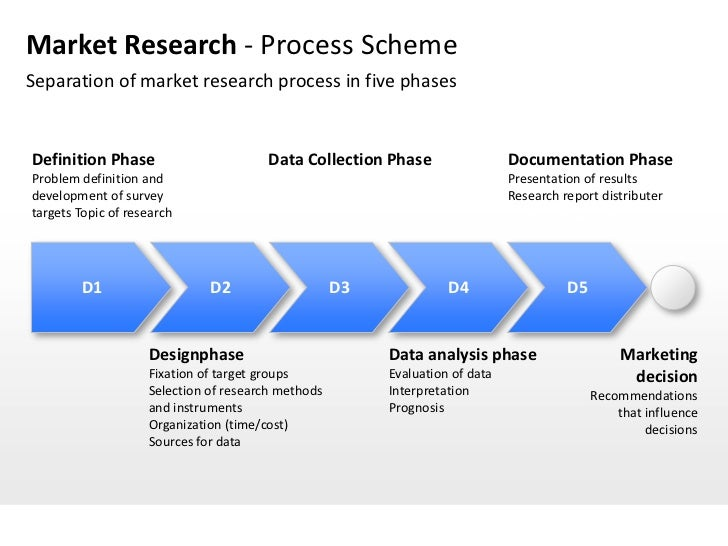 """example of marketing research process 9 key stages in the marketing research process  for example, """"sales are not  growing"""" is a management problem translated into a research."""