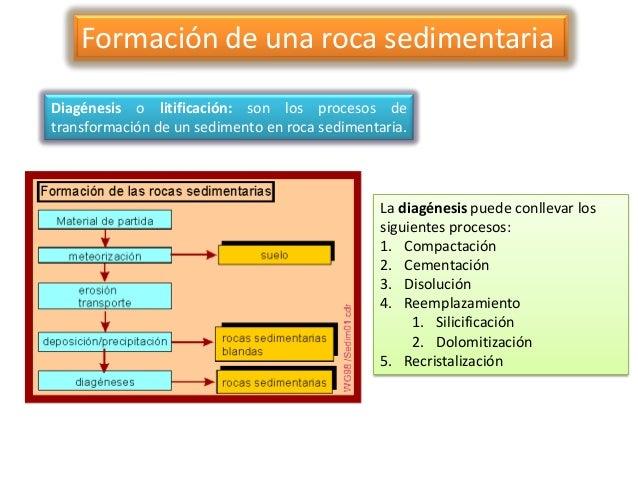 Ambientes sedimentarios y rocas sedimentarias for Formacion de la roca