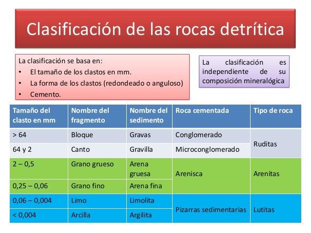 Ambientes sedimentarios y rocas sedimentarias for Clasificacion de los planos arquitectonicos