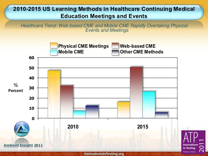 2010-2015 US Learning Methods in Healthcare Continuing Medical                   Education Meetings and Events         Hea...