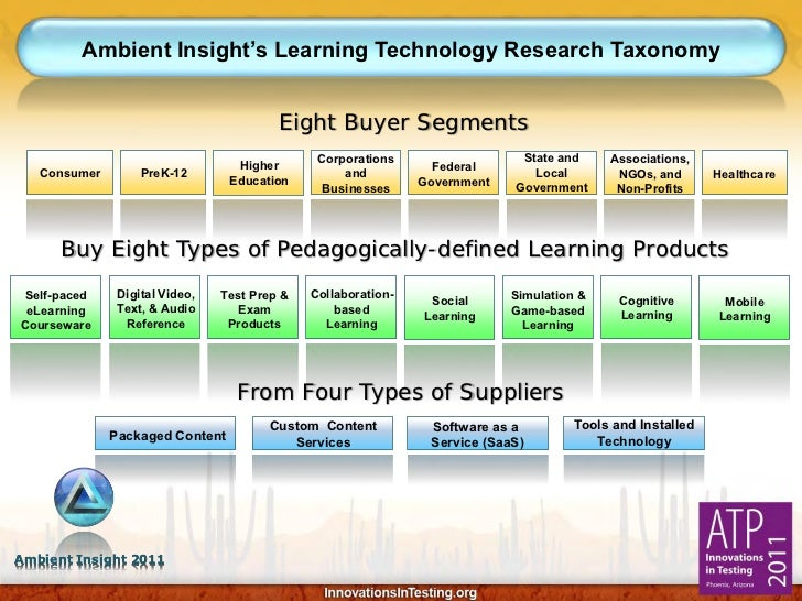 Ambient Insight's Learning Technology Research Taxonomy                                         Eight Buyer Segments      ...