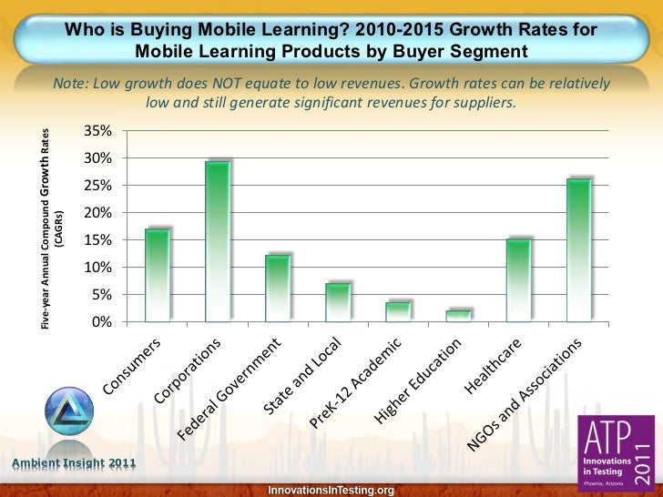 Who is Buying Mobile Learning? 2010-2015 Growth Rates for                                                Mobile Learning P...