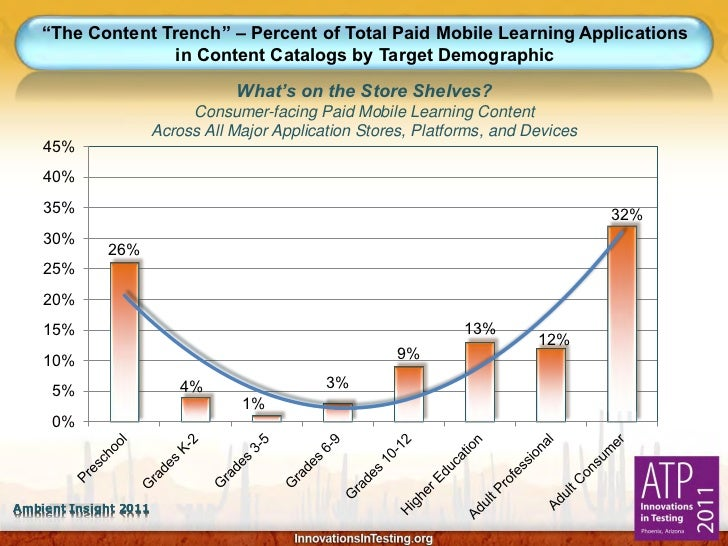 """""""The Content Trench"""" – Percent of Total Paid Mobile Learning Applications                  in Content Catalogs by Target D..."""