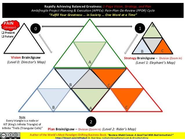 """AuthoroftheWorld'sMostParadigm-Shi7ingBusinessBook:""""BusinessModelCanvas:AGoodToolWithBadInstruc:ons?"""" h""""p..."""