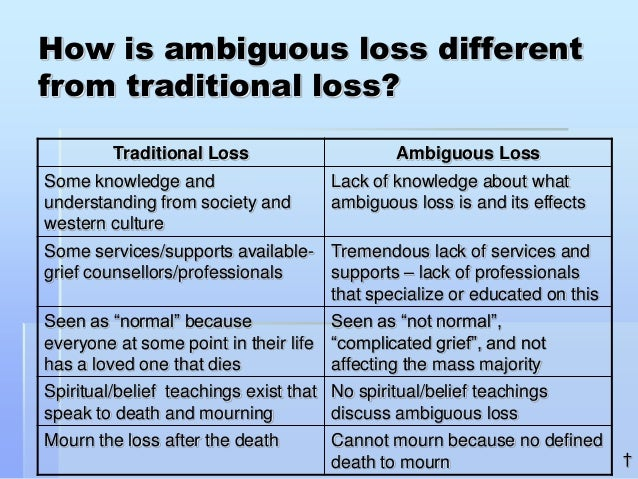 ambiguous loss Introduction caregiving for a loved one can cause stress in many ways to manage the stress—which we know can be dangerous to a caregiver's health—we must first know what the problem is.